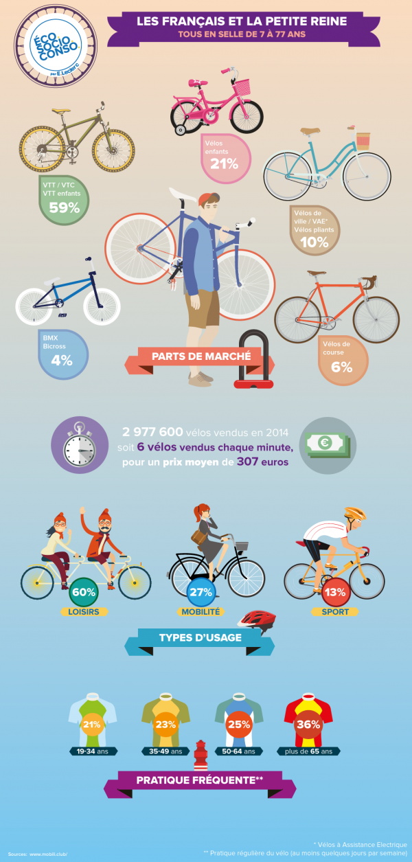 EcoSocioConso-Infographie-Velo (2).png